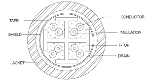 COM-Link® Category 6A Shielded Plenum
