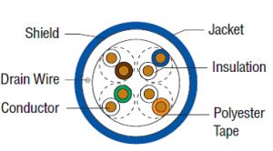 COM-Link Category 5e Shielded - Plenum