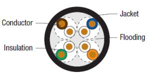 COM-Link Category 5e OSP